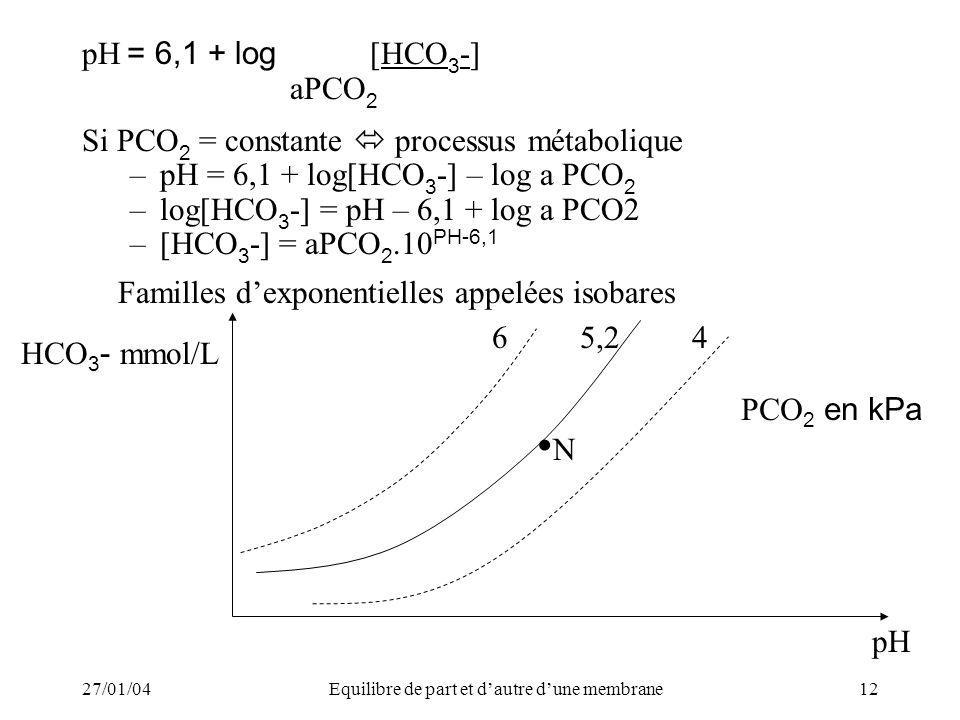 27/01/04Equilibre de part et dautre dune membrane12 pH = 6,1 + log [HCO 3 -] aPCO 2 Si PCO 2 = constante processus métabolique –pH = 6,1 + log[HCO 3 -] – log a PCO 2 –log[HCO 3 -] = pH – 6,1 + log a PCO2 –[HCO 3 -] = aPCO 2.10 PH-6,1 Familles dexponentielles appelées isobares 65,2 pH HCO 3 - mmol/L 4 PCO 2 en kPa N