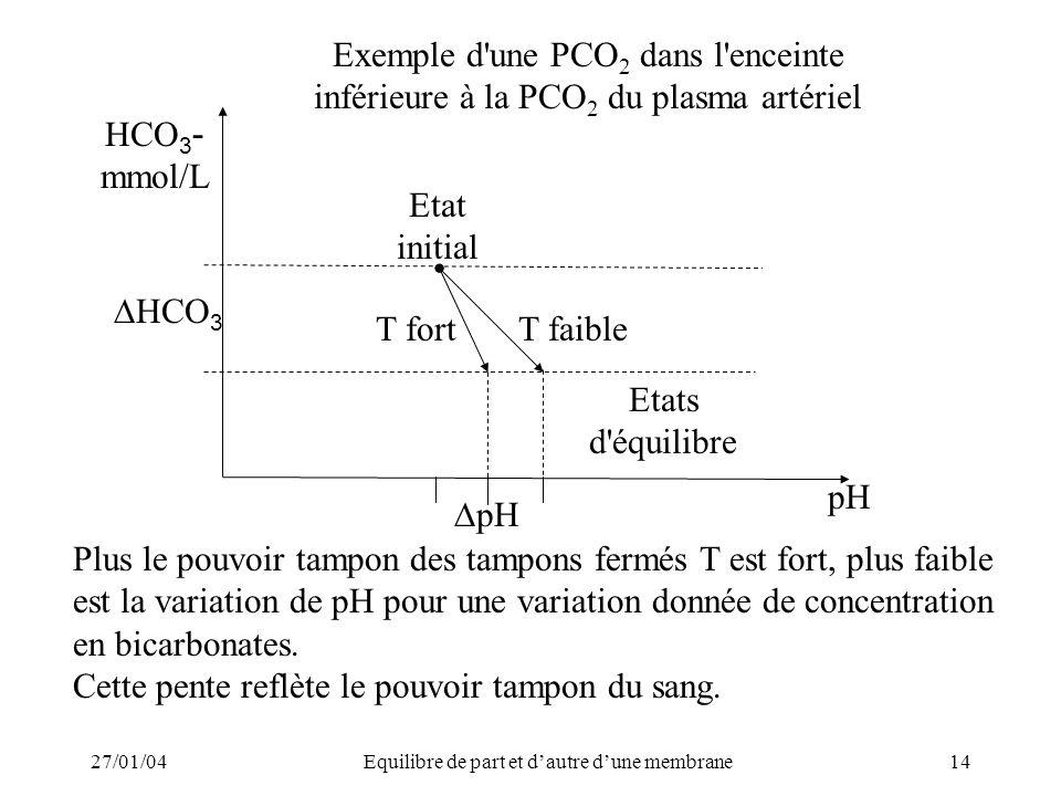 27/01/04Equilibre de part et dautre dune membrane14 Plus le pouvoir tampon des tampons fermés T est fort, plus faible est la variation de pH pour une variation donnée de concentration en bicarbonates.