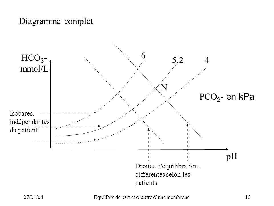 27/01/04Equilibre de part et dautre dune membrane15 6 5,2 pH N HCO 3 - mmol/L 4 PCO 2 - en kPa Diagramme complet Isobares, indépendantes du patient Droites d équilibration, différentes selon les patients
