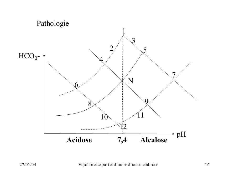 27/01/04Equilibre de part et dautre dune membrane16 pH HCO 3 - 9 12 10 8 N 2 4 1 5 7 6 3 11 Pathologie 7,4AcidoseAlcalose