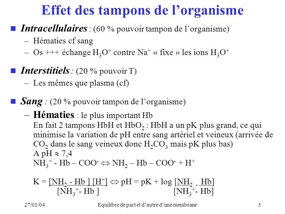27/01/04Equilibre de part et dautre dune membrane3 Effet des tampons de lorganisme Intracellulaires : (60 % pouvoir tampon de lorganisme) –Hématies cf sang –Os +++ échange H 3 O + contre Na + « fixe » les ions H 3 O + Interstitiels : (20 % pouvoir T) –Les mêmes que plasma (cf) Sang : (20 % pouvoir tampon de lorganisme) –Hématies : le plus important Hb En fait 2 tampons HbH et HbO 2 : HbH a un pK plus grand, ce qui minimise la variation de pH entre sang artériel et veineux (arrivée de CO 2 dans le sang veineux donc H 2 CO 3 mais pK plus bas) A pH 7,4 NH 3 + - Hb – COO - NH 2 – Hb – COO - + H + K = [NH 2 - Hb ] [H + ] pH = pK + log [NH 2 - Hb] [NH 3 + - Hb ] [NH 3 + - Hb]