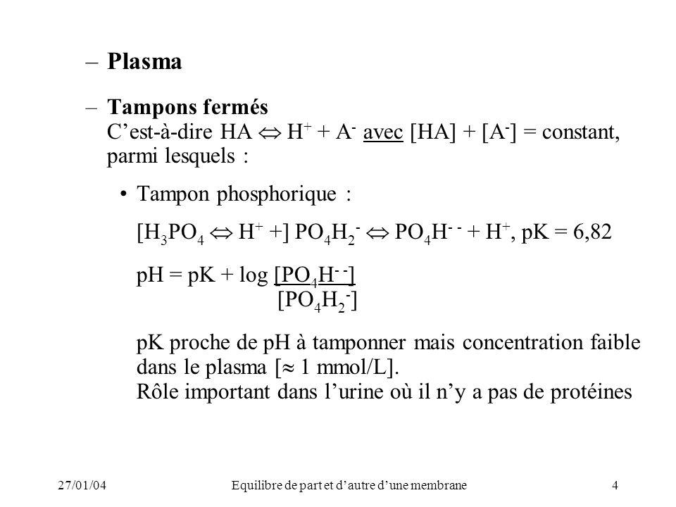 27/01/04Equilibre de part et dautre dune membrane4 –Plasma –Tampons fermés Cest-à-dire HA H + + A - avec [HA] + [A - ] = constant, parmi lesquels : Tampon phosphorique : [H 3 PO 4 H + +] PO 4 H 2 - PO 4 H - - + H +, pK = 6,82 pH = pK + log [PO 4 H - - ] [PO 4 H 2 - ] pK proche de pH à tamponner mais concentration faible dans le plasma [ 1 mmol/L].