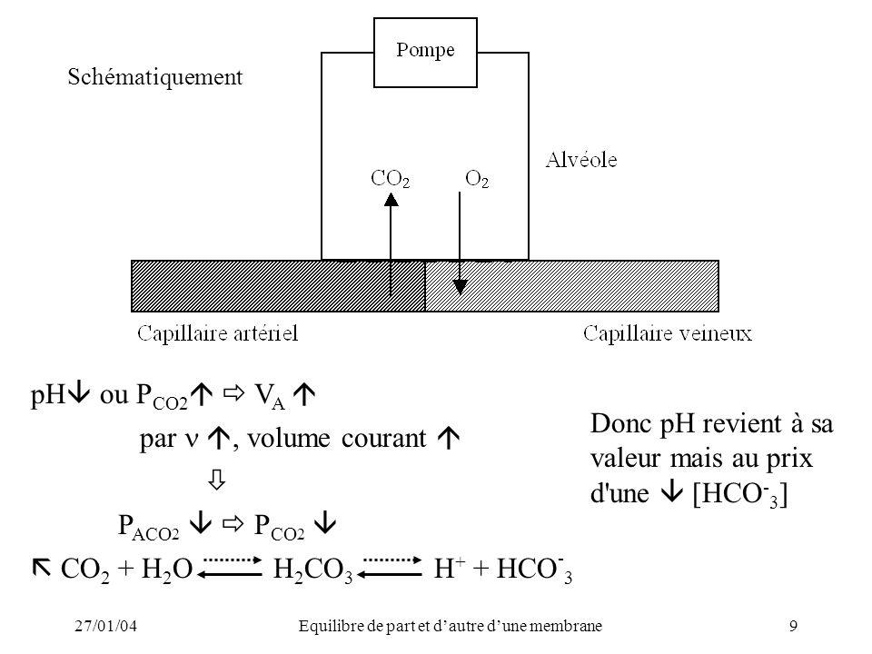 27/01/04Equilibre de part et dautre dune membrane9 Schématiquement pH ou P CO2 V A par, volume courant P ACO 2 P CO 2 CO 2 + H 2 O H 2 CO 3 H + + HCO - 3 Donc pH revient à sa valeur mais au prix d une [HCO - 3 ]