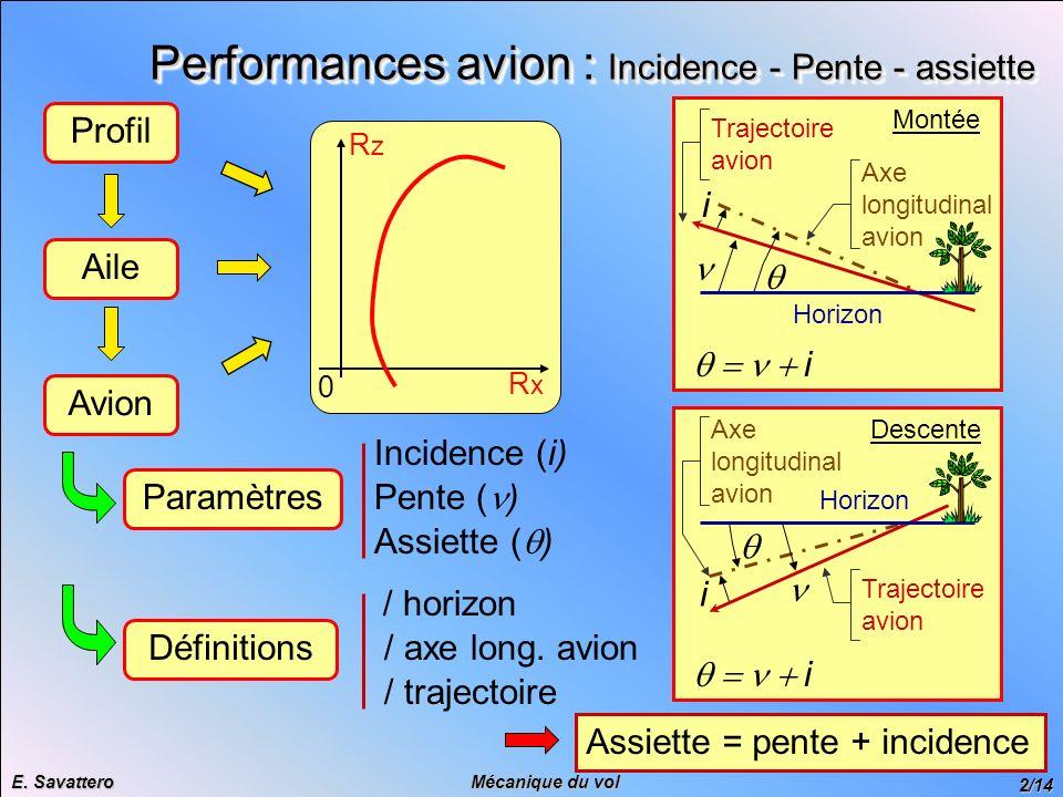 2/14 Mécanique du vol E. Savattero RxRx RzRz 0 Performances avion : Incidence - Pente - assiette Profil Aile Avion Paramètres Définitions Montée i i T