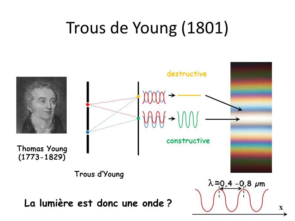 Trous de Young (1801) constructive destructive Thomas Young (1773-1829) La lumière est donc une onde Trous dYoung ? x = 0,4 -0,8 µm