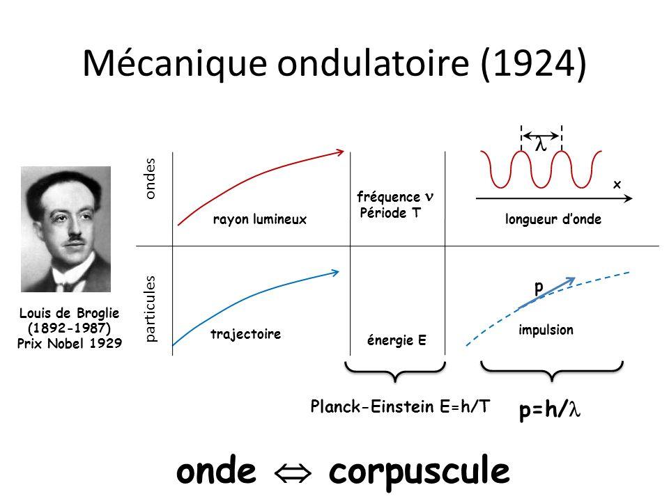 Mécanique ondulatoire (1924) Louis de Broglie (1892-1987) Prix Nobel 1929 fréquence x rayon lumineuxlongueur donde ondes énergie E p impulsion particu