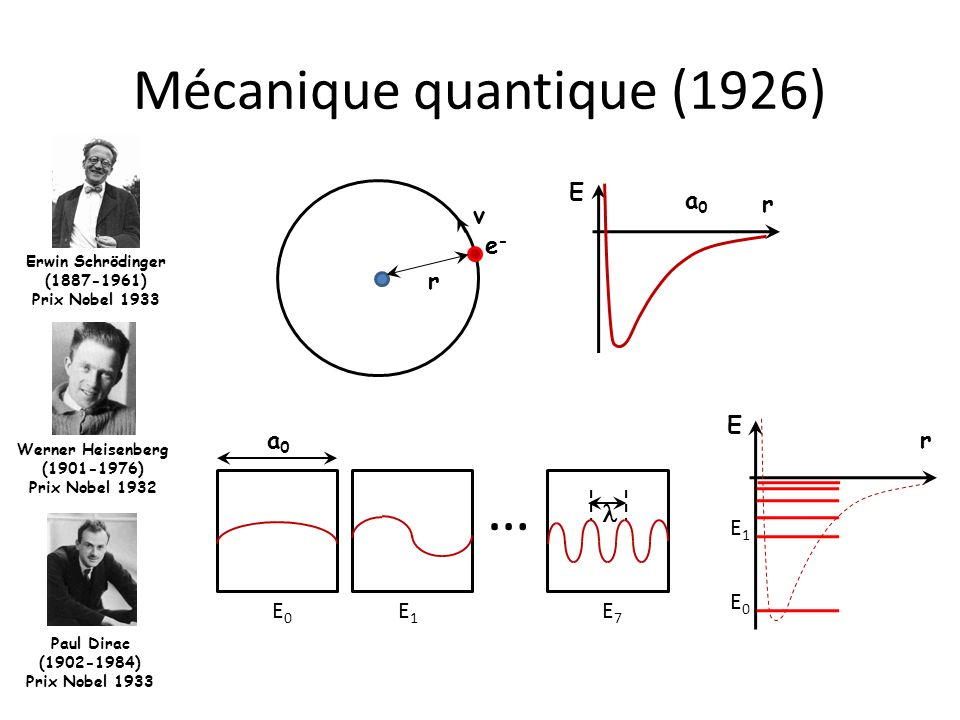 Mécanique quantique (1926) Erwin Schrödinger (1887-1961) Prix Nobel 1933 Werner Heisenberg (1901-1976) Prix Nobel 1932 Paul Dirac (1902-1984) Prix Nob