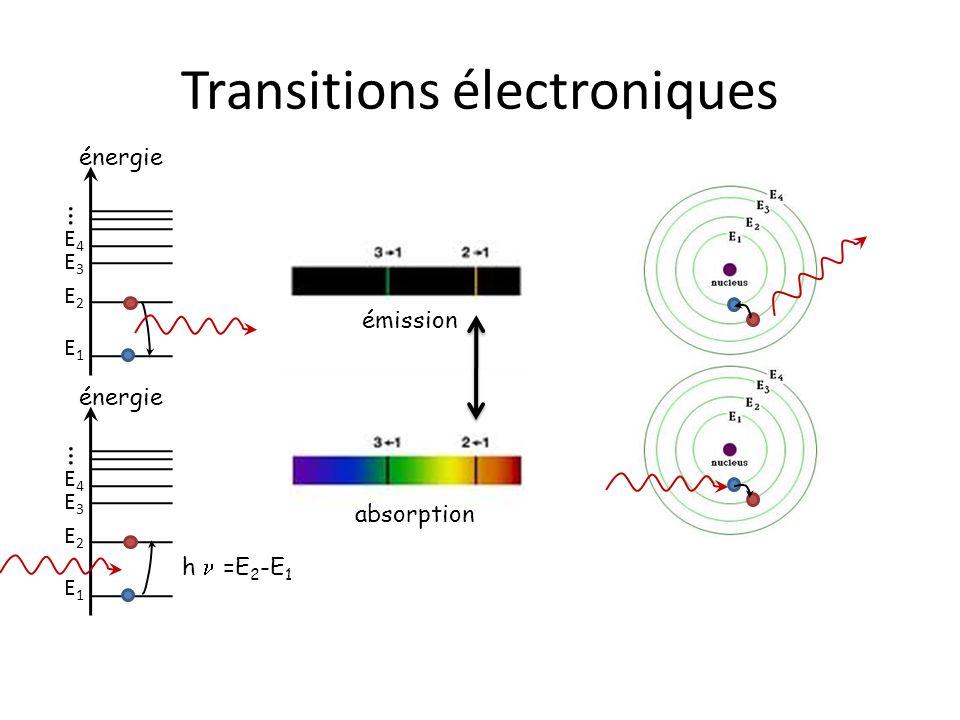 … énergie E1E1 E2E2 E3E3 E4E4 Transitions électroniques émission absorption énergie E1E1 E2E2 E3E3 E4E4 … h =E 2 -E 1