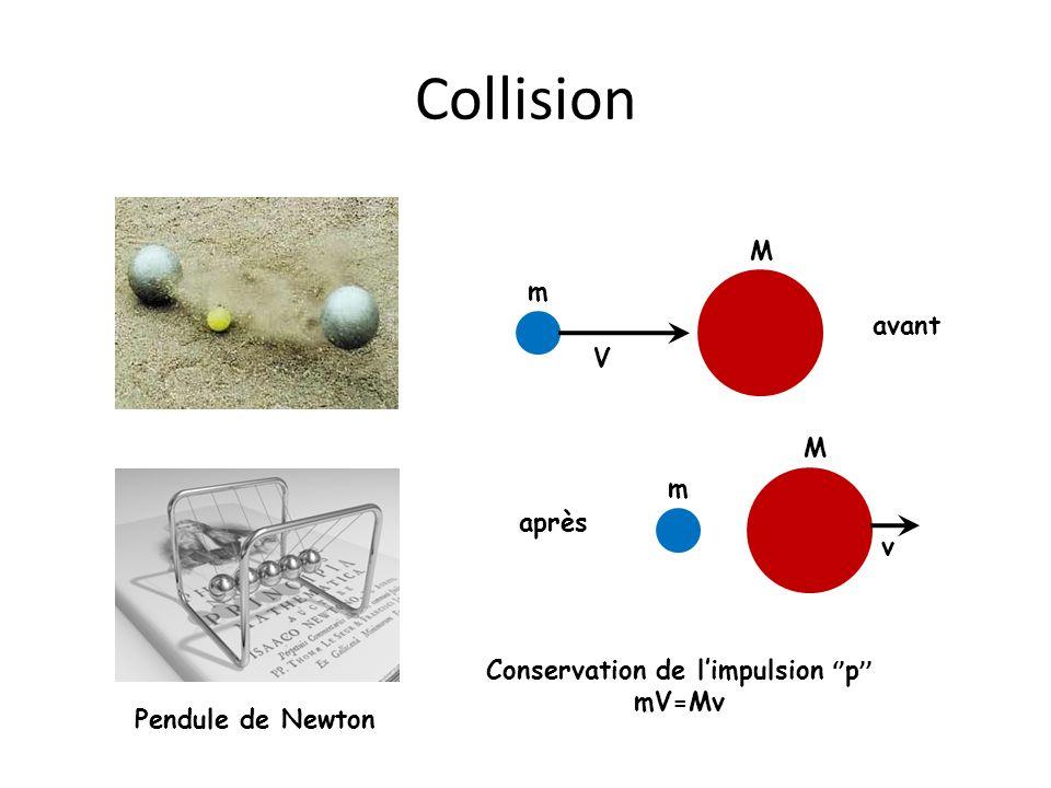 Collision Pendule de Newton M m V avant m M v après Conservation de limpulsion p mV=Mv