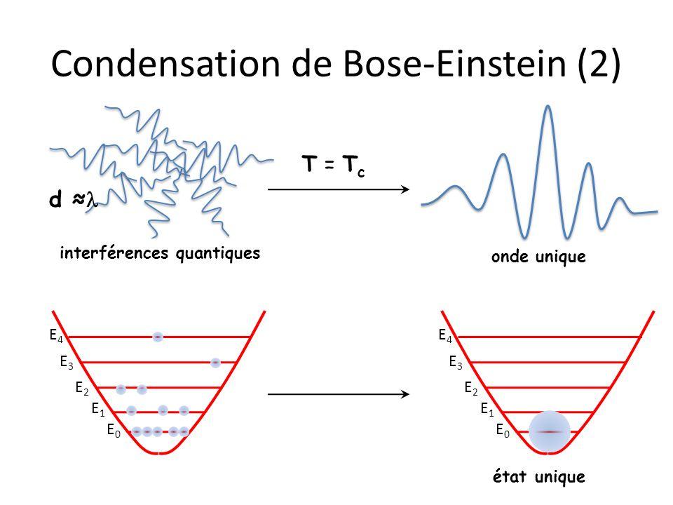 T = T c Condensation de Bose-Einstein (2) interférences quantiques onde unique E0E0 E1E1 E2E2 E3E3 E4E4 E0E0 E1E1 E2E2 E3E3 E4E4 état unique d