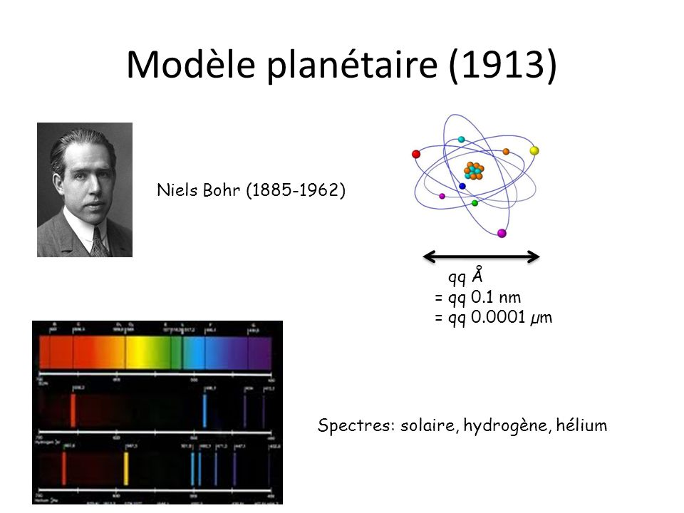 Modèle planétaire (1913) Niels Bohr (1885-1962) = qq Å = qq 0.1 nm = qq 0.0001 µm Spectres: solaire, hydrogène, hélium