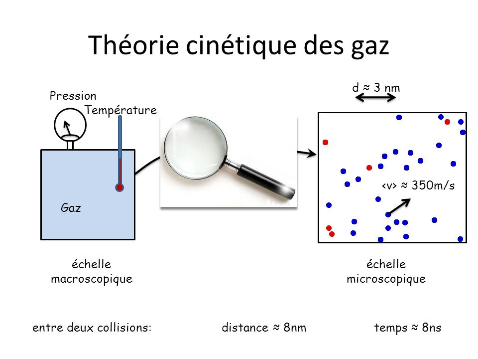 Théorie cinétique des gaz Pression Température Gaz échelle macroscopique échelle microscopique entre deux collisions: distance 8nm temps 8ns d 3 nm 35