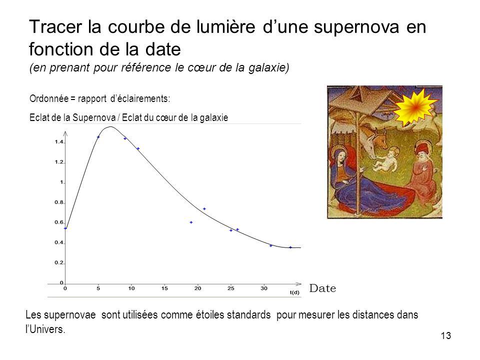 13 Tracer la courbe de lumière dune supernova en fonction de la date (en prenant pour référence le cœur de la galaxie) Date Les supernovae sont utilis
