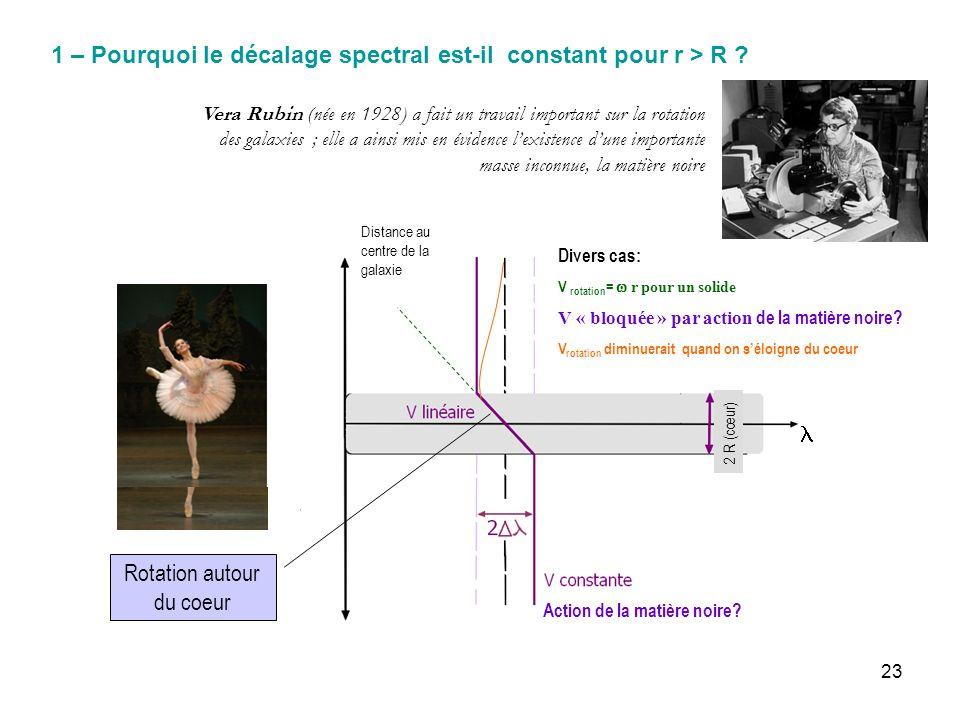 23 1 – Pourquoi le décalage spectral est-il constant pour r > R ? Vera Rubin (née en 1928) a fait un travail important sur la rotation des galaxies ;