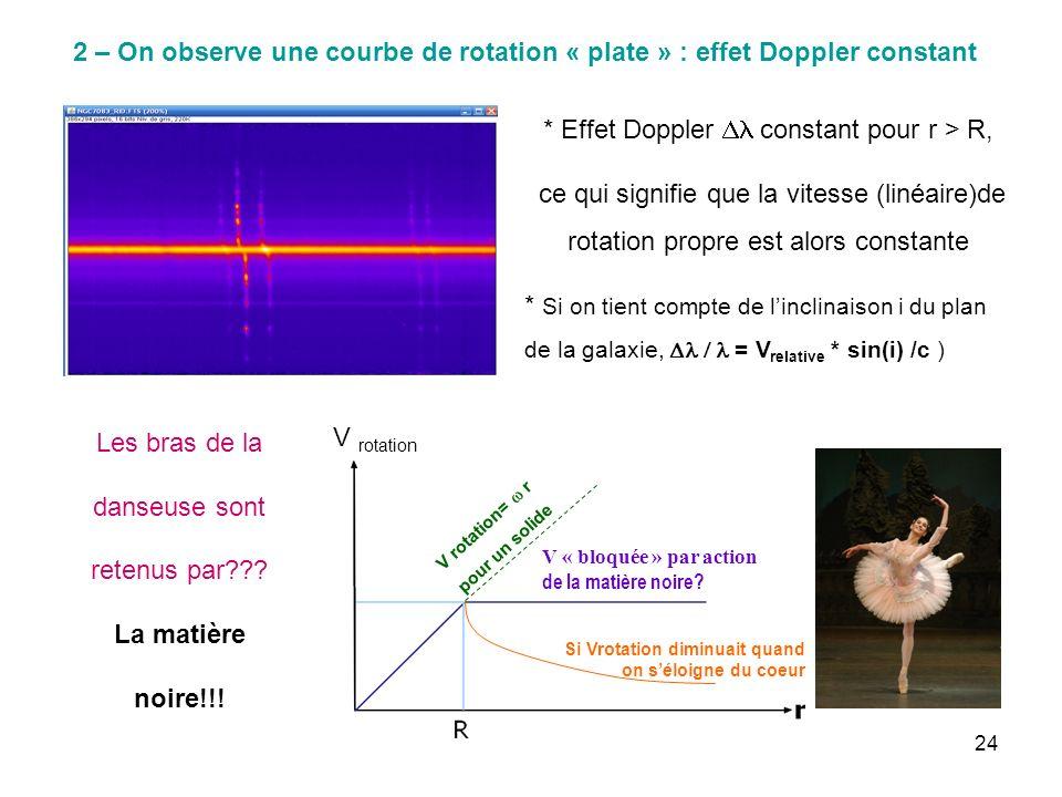 24 2 – On observe une courbe de rotation « plate » : effet Doppler constant * Effet Doppler constant pour r > R, ce qui signifie que la vitesse (linéa