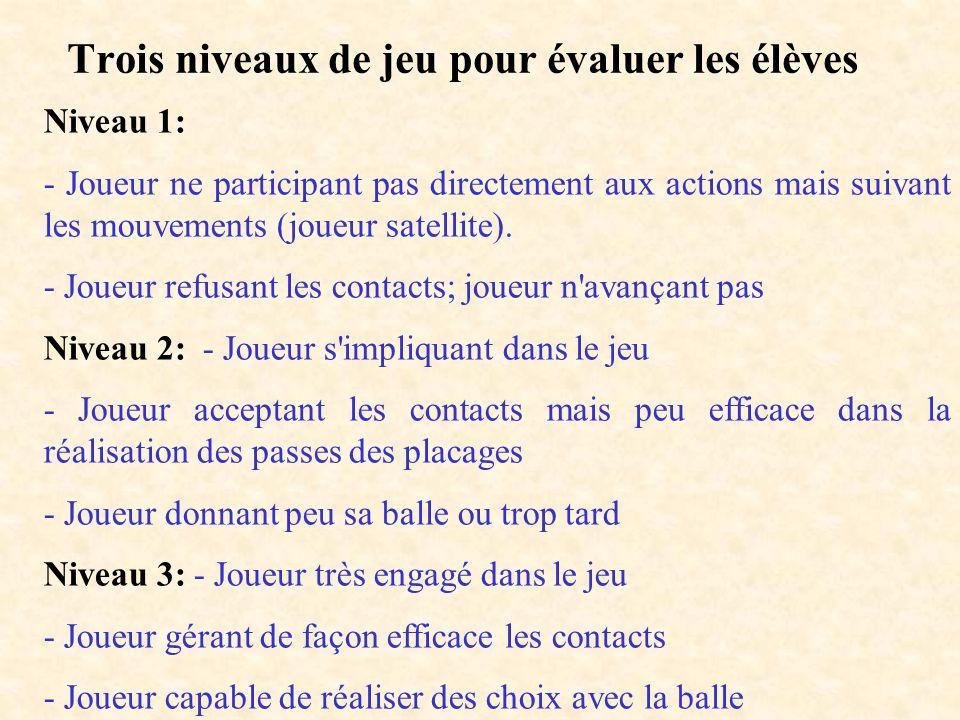 Trois niveaux de jeu pour évaluer les élèves Niveau 1: - Joueur ne participant pas directement aux actions mais suivant les mouvements (joueur satelli
