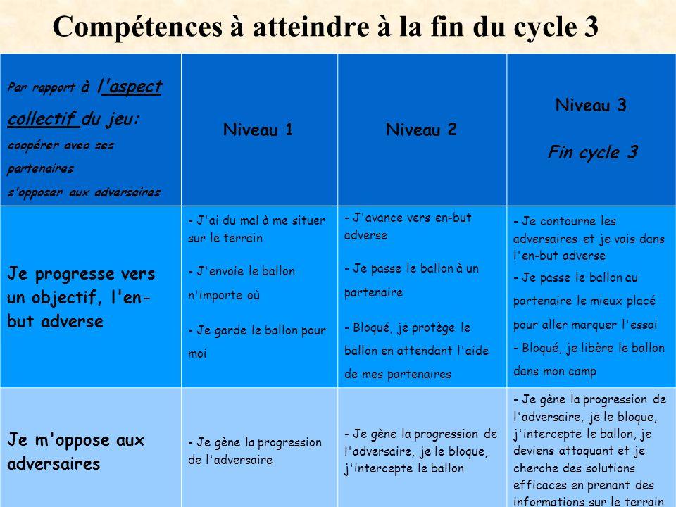 Compétences à atteindre à la fin du cycle 3 Par rapport à l'aspect collectif du jeu: coopérer avec ses partenaires s'opposer aux adversaires Niveau 1N