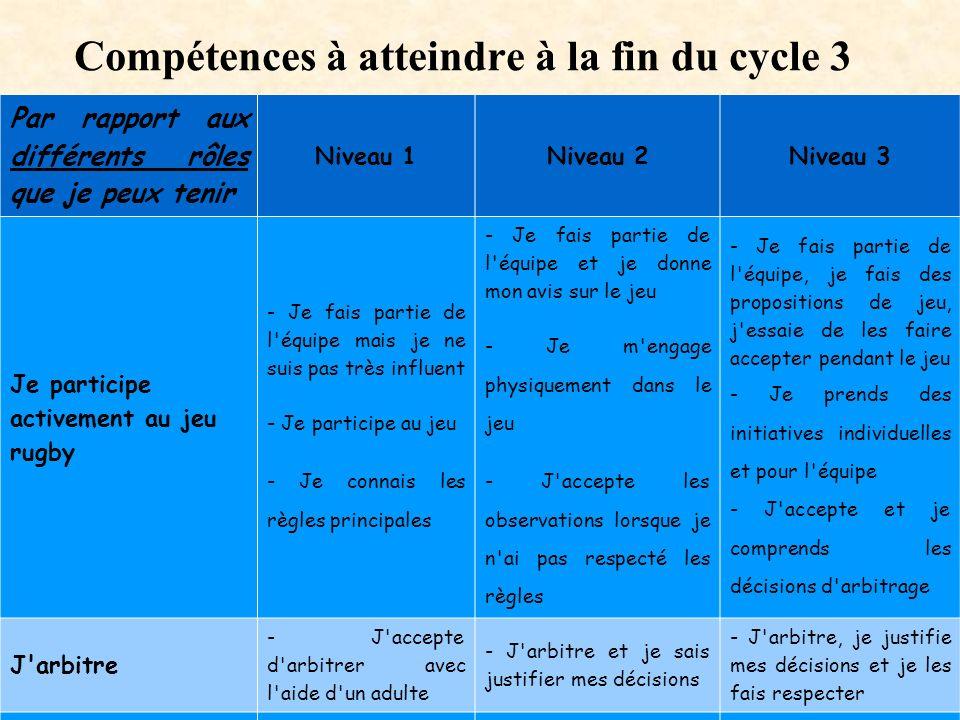 Compétences à atteindre à la fin du cycle 3 Par rapport aux différents rôles que je peux tenir Niveau 1Niveau 2Niveau 3 Je participe activement au jeu