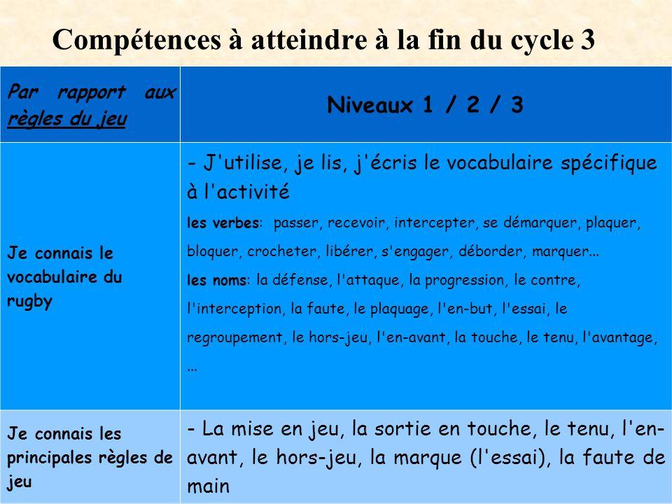 Compétences à atteindre à la fin du cycle 3 Par rapport aux règles du jeu Niveaux 1 / 2 / 3 Je connais le vocabulaire du rugby - J'utilise, je lis, j'