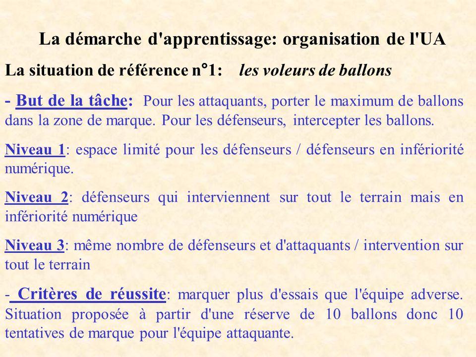 La démarche d'apprentissage: organisation de l'UA La situation de référence n°1: les voleurs de ballons - But de la tâche: Pour les attaquants, porter