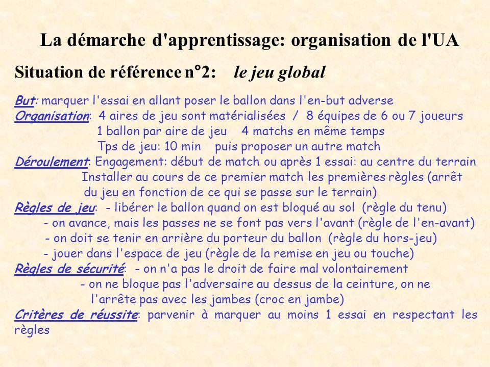 La démarche d'apprentissage: organisation de l'UA Situation de référence n°2: le jeu global But: marquer l'essai en allant poser le ballon dans l'en-b