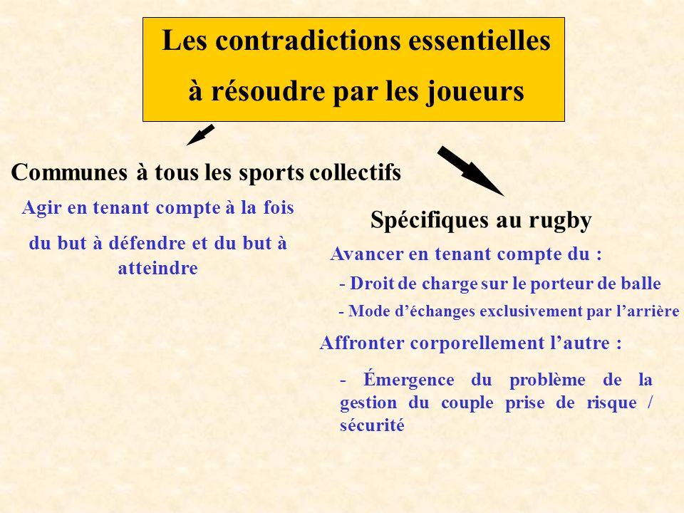 Les contradictions essentielles à résoudre par les joueurs Communes à tous les sports collectifs Agir en tenant compte à la fois du but à défendre et