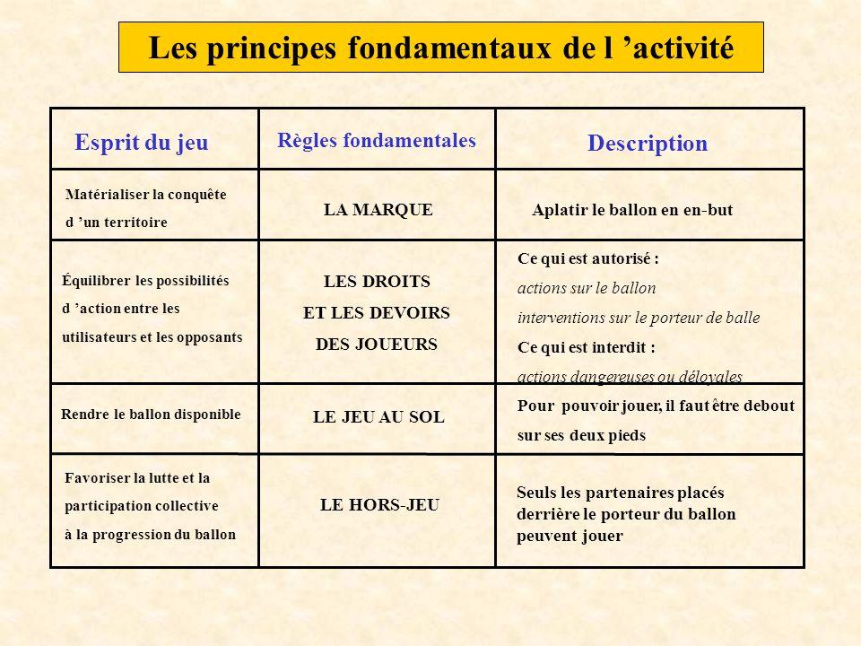 Les principes fondamentaux de l activité Esprit du jeu Règles fondamentales Description Matérialiser la conquête d un territoire LA MARQUEAplatir le b