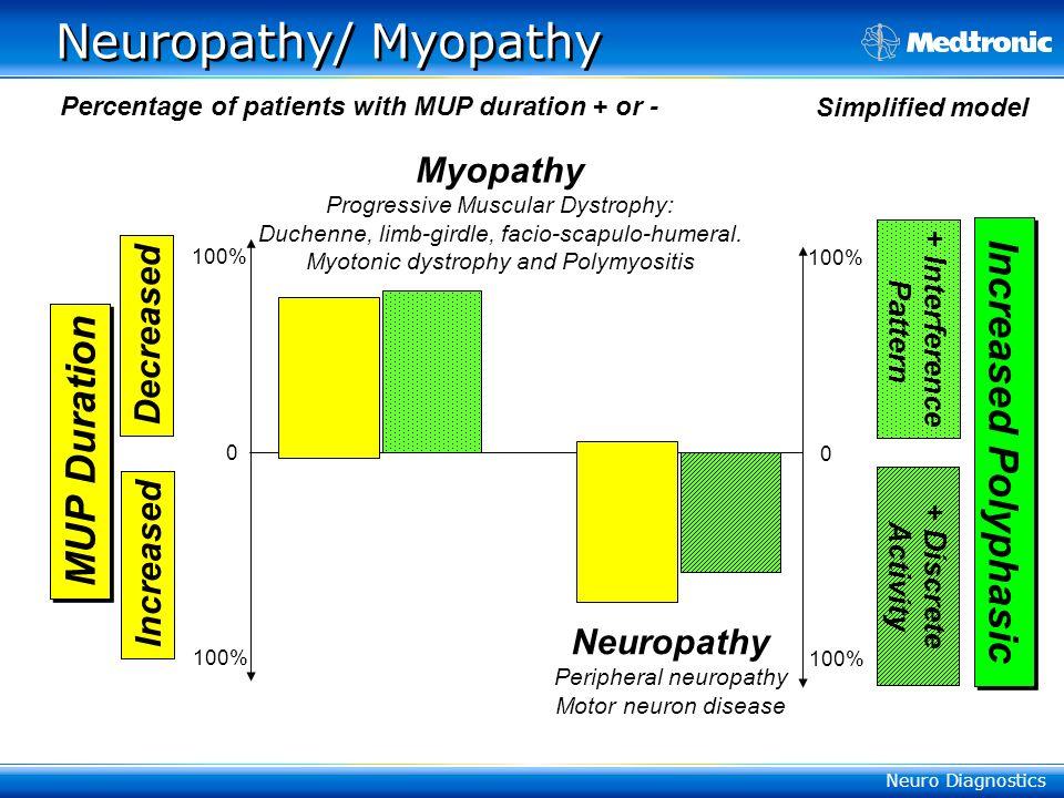 Neuro Diagnostics MUP Duration Increased Increased Polyphasic + Interference Pattern + Discrete Activity Decreased 0 100% 0 Simplified model Neuropathy/ Myopathy Myopathy Progressive Muscular Dystrophy: Duchenne, limb-girdle, facio-scapulo-humeral.