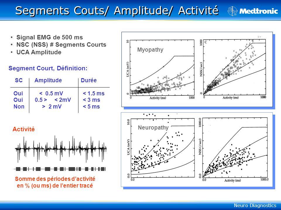 Neuro Diagnostics Segments Couts/ Amplitude/ Activité Myopathy Neuropathy Somme des périodes dactivité en % (ou ms) de lentier tracé SC Amplitude Durée Oui < 0.5 mV < 1.5 ms Oui 0.5 > < 2mV < 3 ms Non > 2 mV < 5 ms Signal EMG de 500 ms NSC (NSS) # Segments Courts UCA Amplitude Segment Court, Définition: Activité