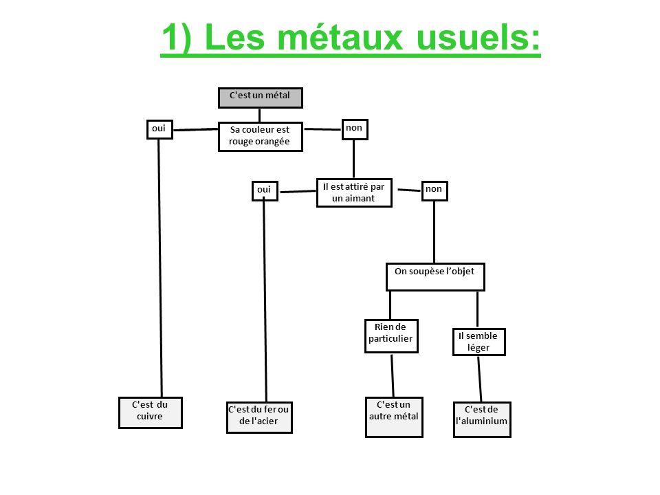 On peut distinguer les principaux métaux en fonction de leurs propriétés physiques et chimiques (voir TP Le fer est attiré par un aimant.