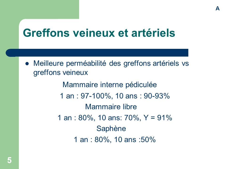 5 Greffons veineux et artériels Meilleure perméabilité des greffons artériels vs greffons veineux Mammaire interne pédiculée 1 an : 97-100%, 10 ans :
