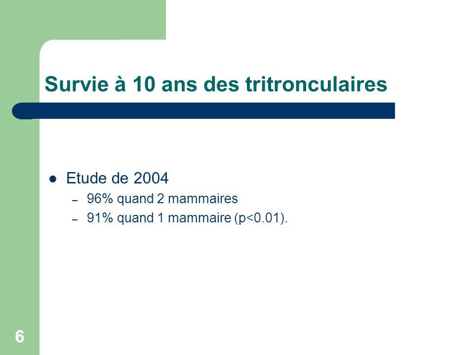 6 Survie à 10 ans des tritronculaires Etude de 2004 – 96% quand 2 mammaires – 91% quand 1 mammaire (p<0.01).