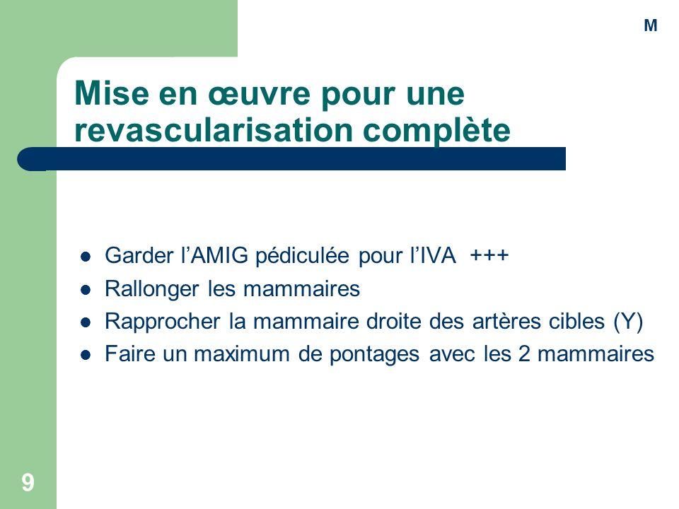 9 Mise en œuvre pour une revascularisation complète Garder lAMIG pédiculée pour lIVA +++ Rallonger les mammaires Rapprocher la mammaire droite des art