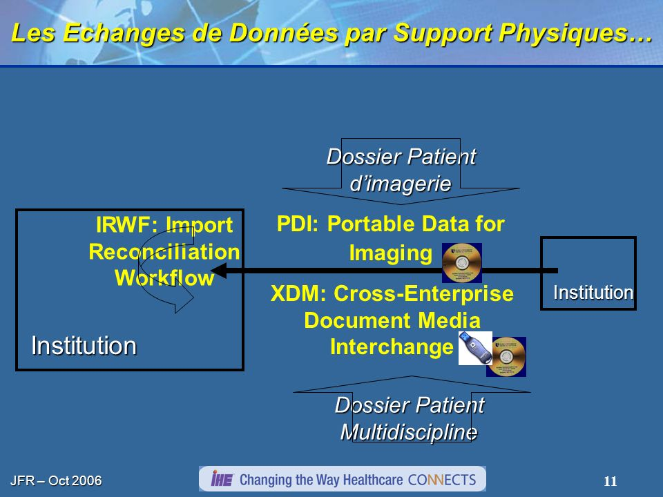 JFR – Oct 2006 11 Les Echanges de Données par Support Physiques… Institution Institution PDI: Portable Data for Imaging Dossier Patient dimagerie XDM: Cross-Enterprise Document Media Interchange Dossier Patient Multidiscipline IRWF: Import Reconciliation Workflow