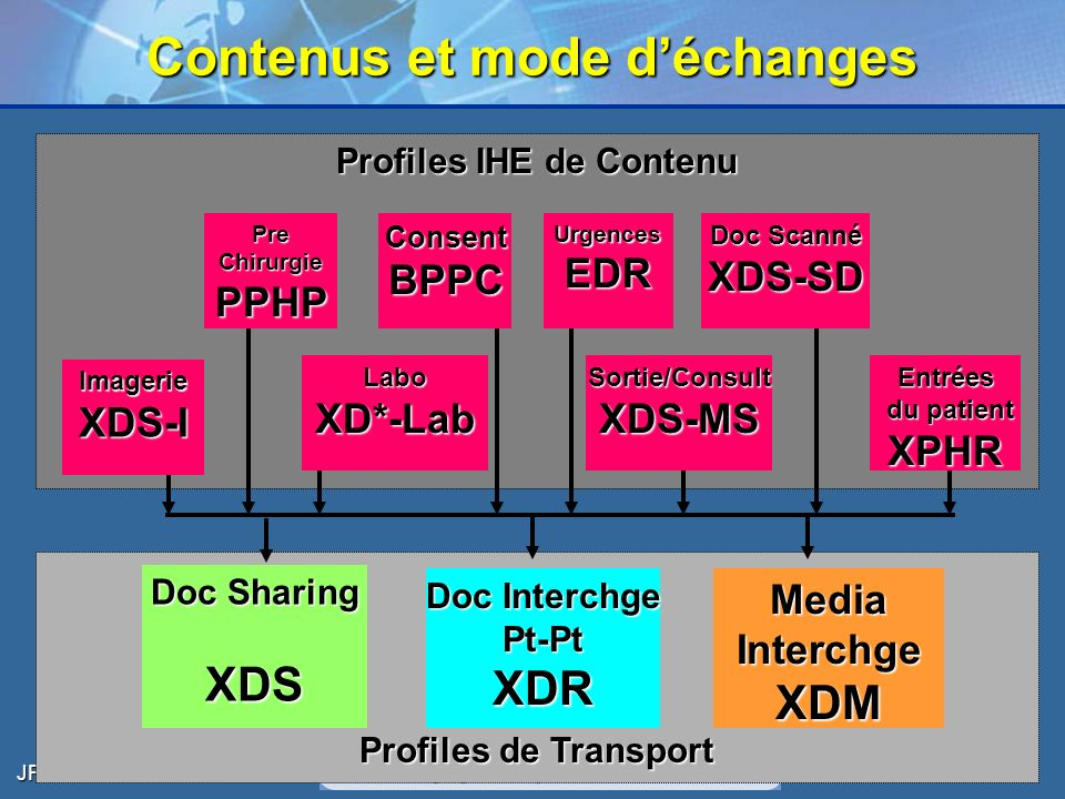 JFR – Oct 2006 12 Profiles de Transport Contenus et mode déchanges Profiles IHE de Contenu Doc Sharing XDS Media Interchge XDM Doc Interchge Pt-Pt XDR LaboXD*-LabSortie/ConsultXDS-MS Entrées du patient XPHR ConsentBPPCUrgencesEDR Pre Chirurgie PPHP Doc Scanné XDS-SD ImagerieXDS-I