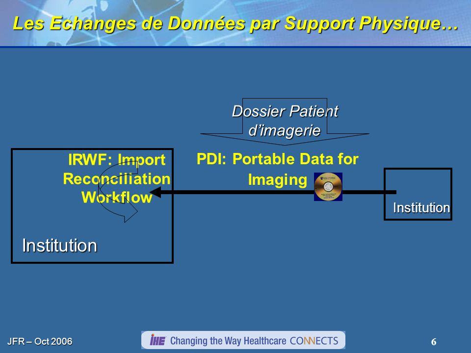 JFR – Oct 2006 6 Les Echanges de Données par Support Physique… Institution Institution PDI: Portable Data for Imaging Dossier Patient dimagerie IRWF: Import Reconciliation Workflow