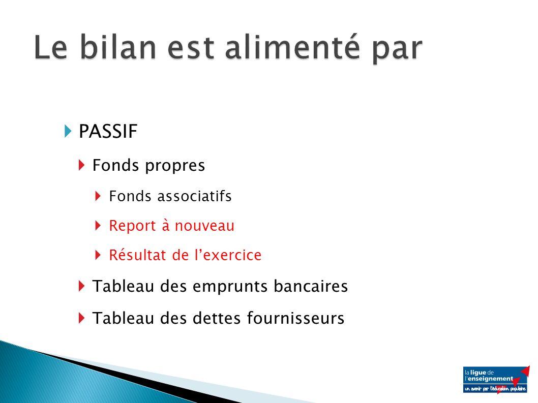 PASSIF Fonds propres Fonds associatifs Report à nouveau Résultat de lexercice Tableau des emprunts bancaires Tableau des dettes fournisseurs