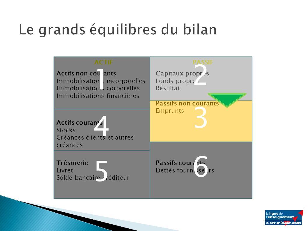 ACTIFPASSIF Actifs non courants Immobilisations incorporelles Immobilisations corporelles Immobilisations financières Capitaux propres Fonds propres R