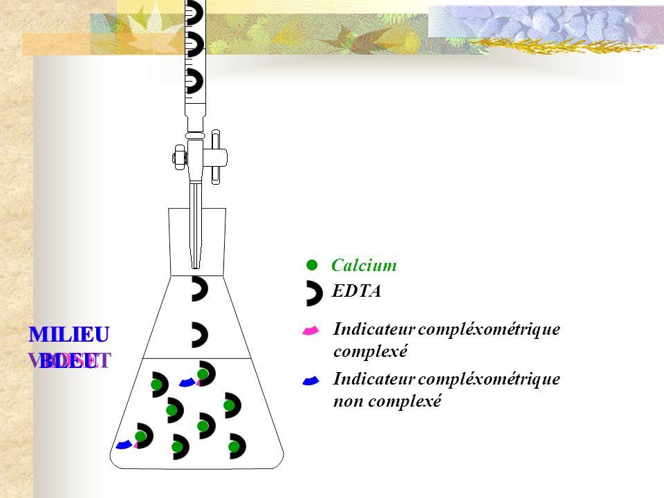 Etalonnage de la solution dEDTA n Ca 2+ Solution de CaCO 3 C Ca 2+ = 0,02 mol.L -1 V Ca 2+ = E 1 = 20 mL n EDTA A léquivalence Equivalence mise en évidence par un virage au bleu n Ca 2+ = n EDTA C Ca 2+.