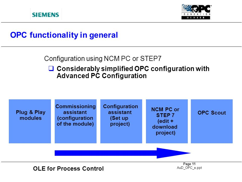 OLE for Process Control Page 11 AuD_OPC_e.ppt OPC functionality in general Configuration using NCM PC or STEP7 Considerably simplified OPC configurati