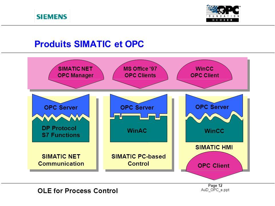 OLE for Process Control Page 12 AuD_OPC_e.ppt Produits SIMATIC et OPC SIMATIC NET Communication SIMATIC PC-based Control OPC Server WinAC OPC Server D