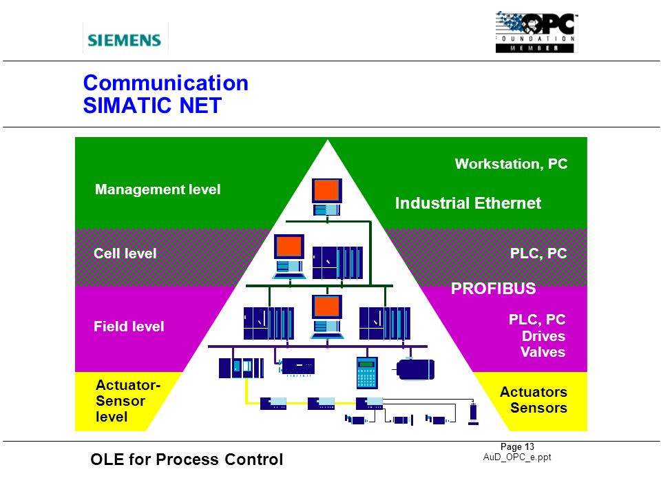 OLE for Process Control Page 13 AuD_OPC_e.ppt Communication SIMATIC NET Industrial Ethernet Management level PROFIBUS Cell level Field level Actuator-