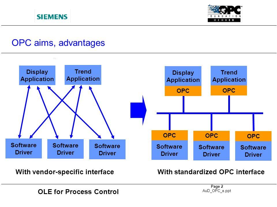 OLE for Process Control Page 13 AuD_OPC_e.ppt Communication SIMATIC NET Industrial Ethernet Management level PROFIBUS Cell level Field level Actuator- Sensor level Actuators Sensors Workstation, PC PLC, PC PLC, PC Drives Valves
