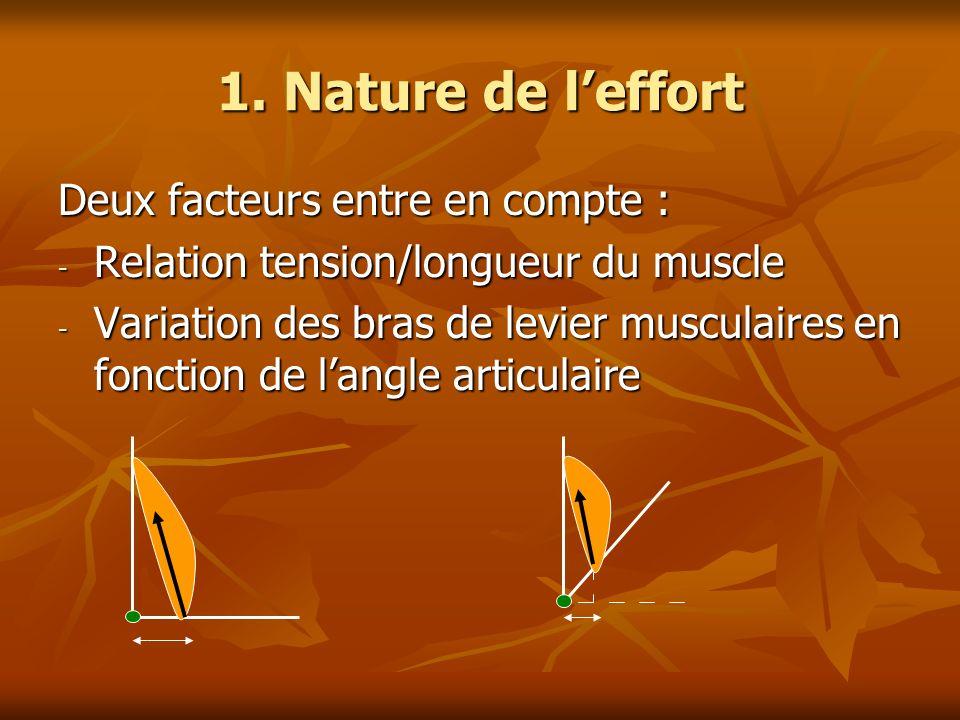 1. Nature de leffort Deux facteurs entre en compte : - Relation tension/longueur du muscle - Variation des bras de levier musculaires en fonction de l