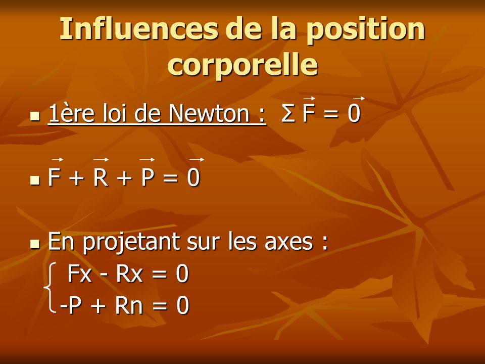 Influences de la position corporelle 1ère loi de Newton : Σ F = 0 1ère loi de Newton : Σ F = 0 F + R + P = 0 F + R + P = 0 En projetant sur les axes :