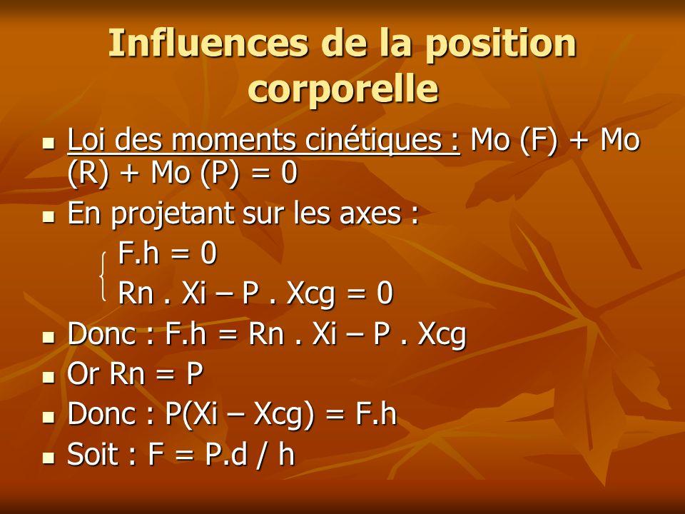 Influences de la position corporelle Loi des moments cinétiques : Mo (F) + Mo (R) + Mo (P) = 0 Loi des moments cinétiques : Mo (F) + Mo (R) + Mo (P) =