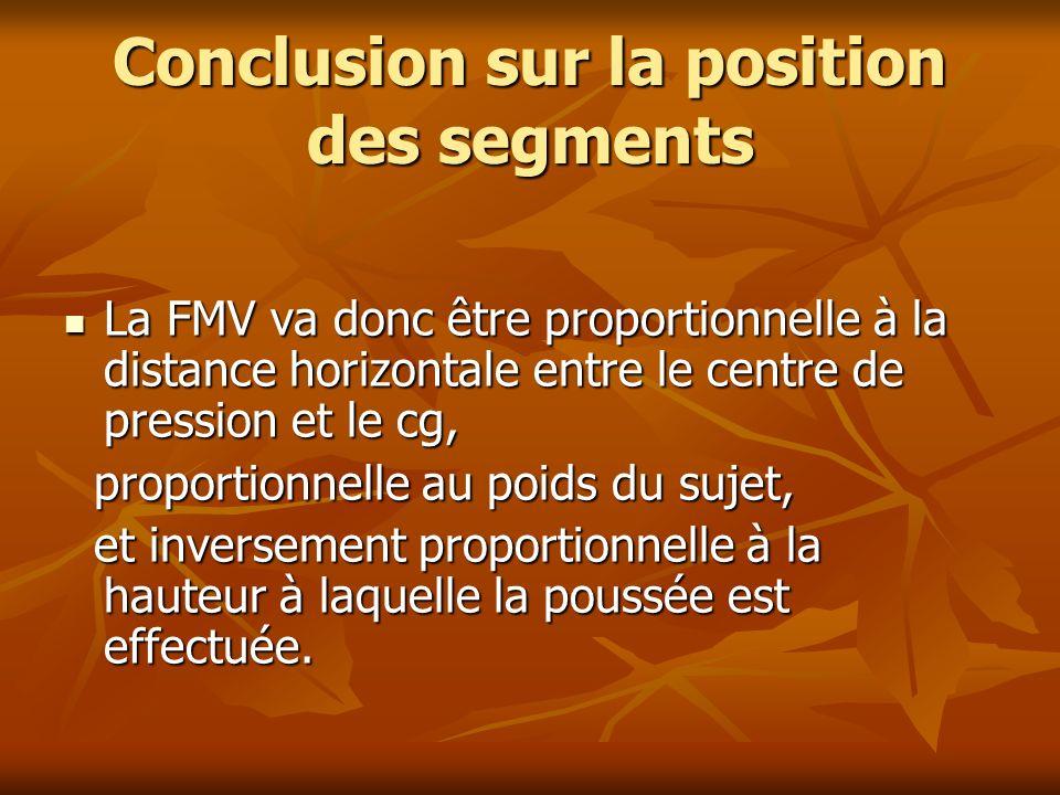 Conclusion sur la position des segments La FMV va donc être proportionnelle à la distance horizontale entre le centre de pression et le cg, La FMV va