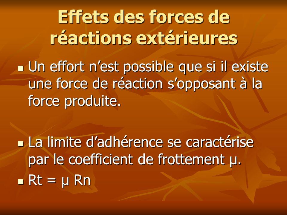 Effets des forces de réactions extérieures Un effort nest possible que si il existe une force de réaction sopposant à la force produite. Un effort nes
