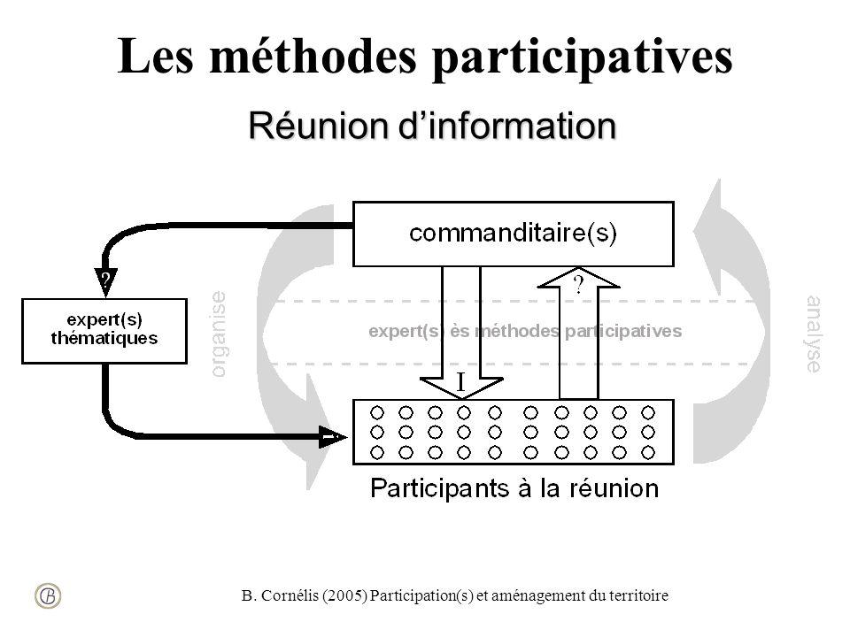 B. Cornélis (2005) Participation(s) et aménagement du territoire Les méthodes participatives Réunion dinformation