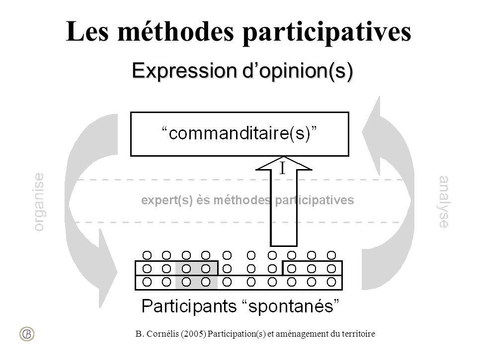 B. Cornélis (2005) Participation(s) et aménagement du territoire Les méthodes participatives Expression dopinion(s)